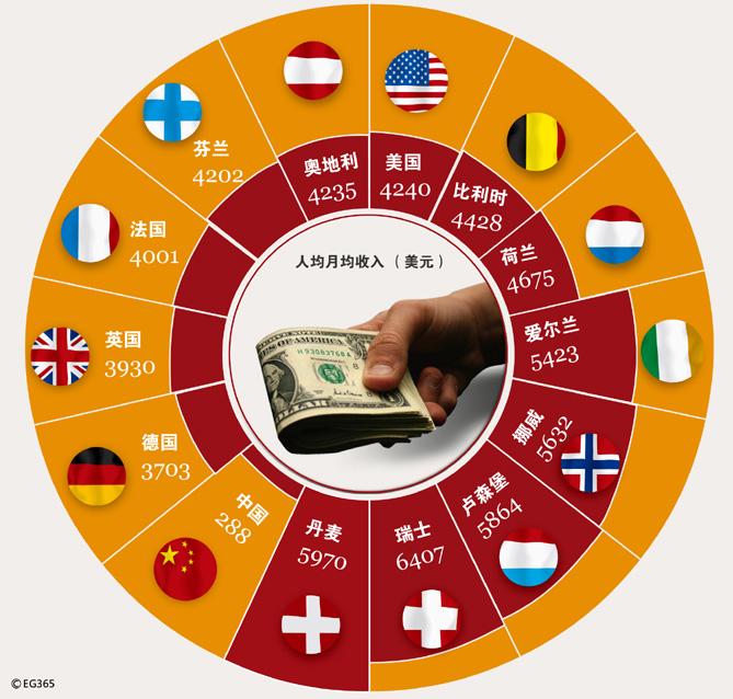收入证明_瑞士收入水平